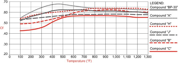 PolyMatrix B Compound Temperature Range & Torque Values