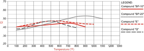 PolyMatrix E Compound Temperature Range & Torque Values